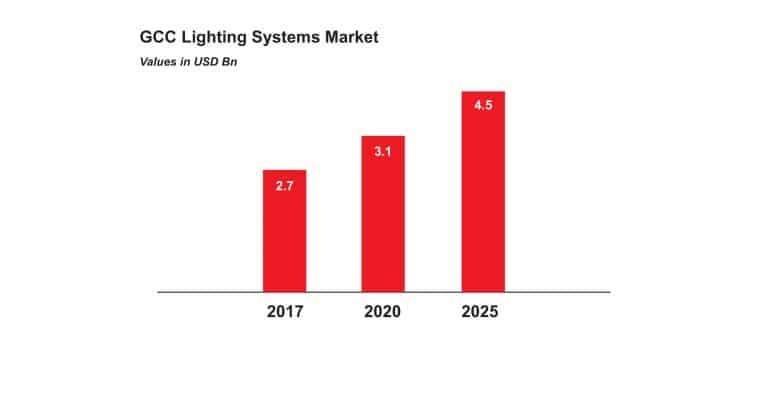 gulf-corporation-council-gcc-lighting-systems-market
