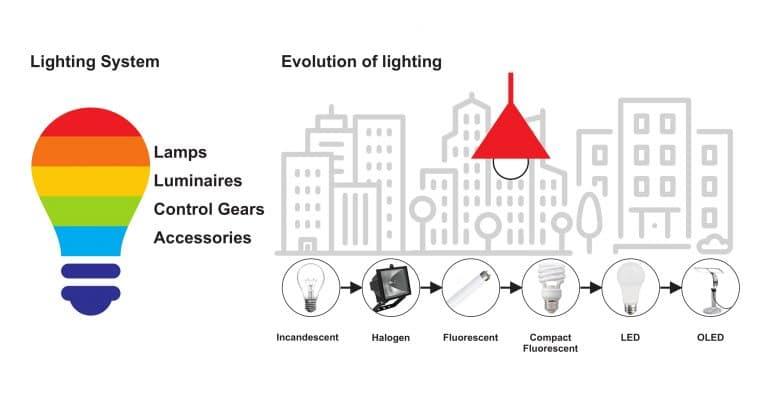 lighting-system-and-evolution