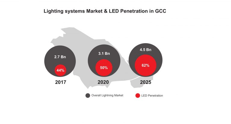 lighting-systems-market-and-led-penetration-in-gulf-corporation-council-gcc