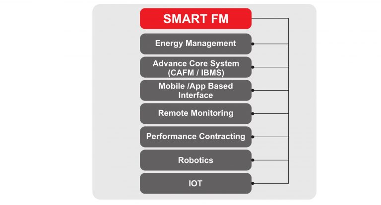 smart-facility-management