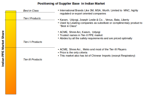 Personal Protective Equipment Market   Indian PPE Market Size