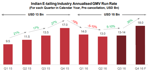 Annualised GMV Run Rate