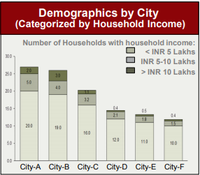 City Demographics