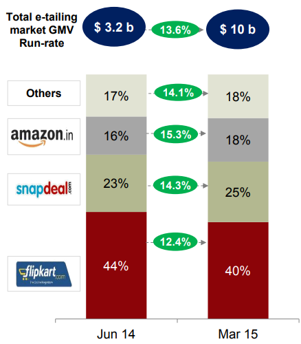 GMV Run-rate