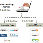 The E-Tailing Revolution In India – The Road To $100 Billion-2015