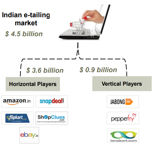 Indian e-tailing market