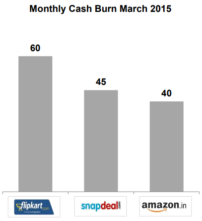 Monthly Cash Burn March 2015