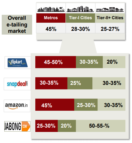 Overall e-tailing market