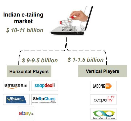 e-tailing market
