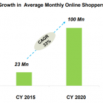 Insights On Fashion E-Tailing -Q4 CY16