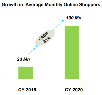 Growth in Average Monthly Online Shoppers