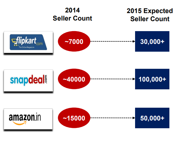 Seller Count