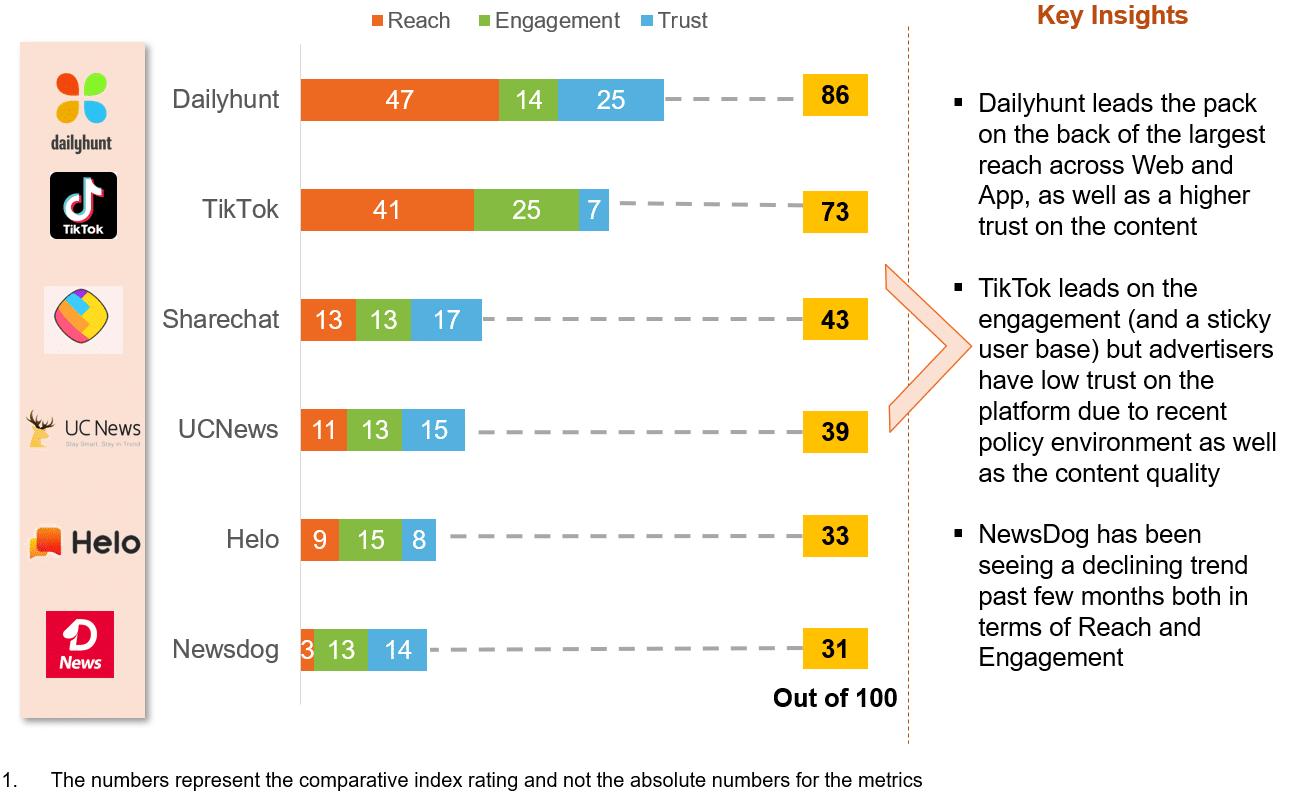 Content Leadership Index   RedSeer