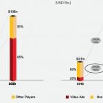 News Aggregators Market