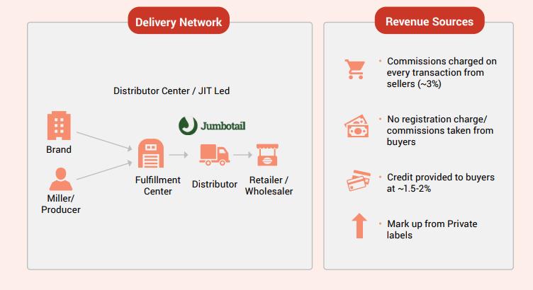 Jumia Market Share