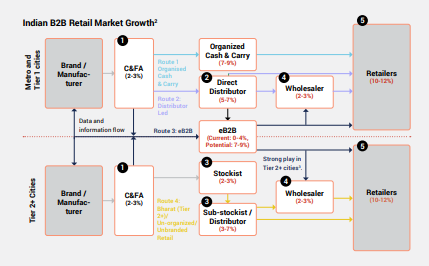 Salsa Market Growth