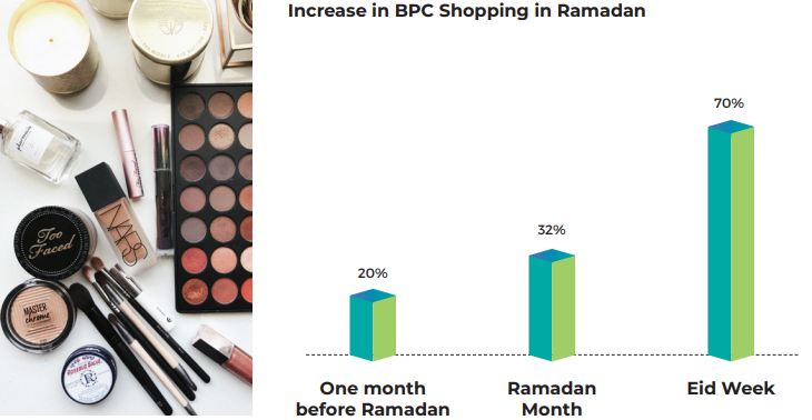 Increase in BPC Shopping in Ramadan