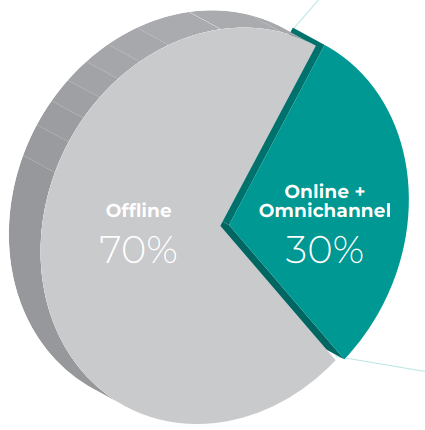 Channel preference for CPG product shopping in Ramadan