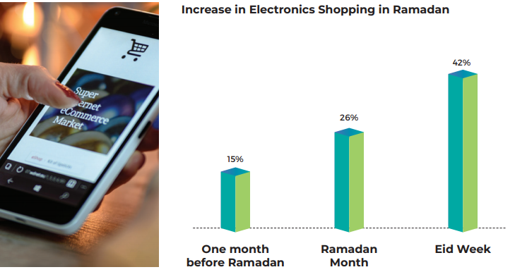 Increase in Electronics Shopping in Ramadan