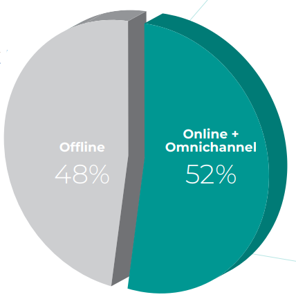 Channel Preference for Electronic Shopping in Ramadan
