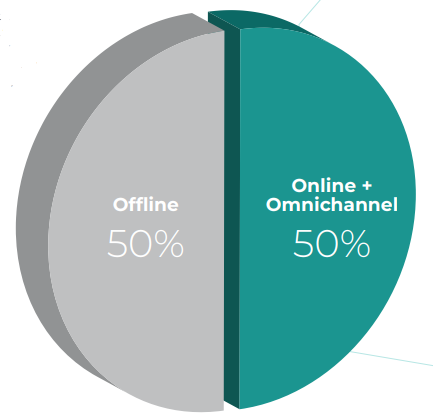 Channel Preference for Fashion Shopping in Ramadan