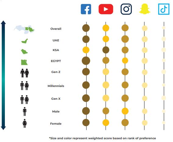 "Social Media influence in Fashion shopping among MENA customers in Ramadan"""