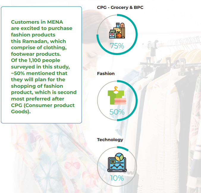 Customers in MENA are excited to purchase fashion products this Ramadan