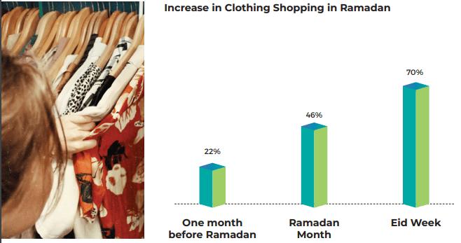 Increase in Clothing Shopping in Ramadan