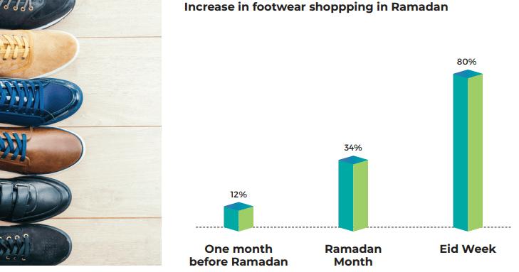 Increase in footwear shoppping in Ramadan