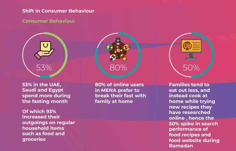 Shift in Consumer Behaviour