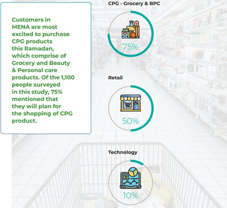 CPG - Grocery & BPC
