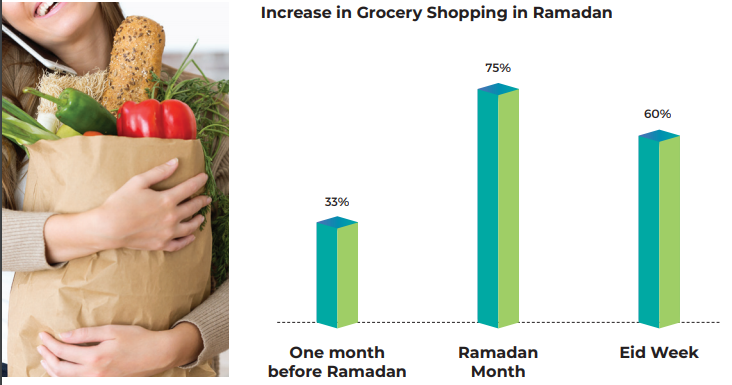 Increase in Grocery Shopping in Ramadan