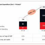 Total Healthcare Expenditure (Govt. + Private)A