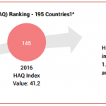 Health Access and Quality (HAQ) Ranking - 195 Countries1