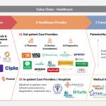 Chain - Healthcare