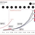 eHealth Households Forecast