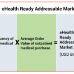 Calculation Methodology – eHealth Ready Addressable Market
