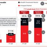 eHealth Ready Addressable MarketA Penetration