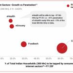 Consumer Internet Sectors–Growth vs Penetration