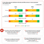 satisfaction with online and offline services