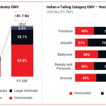 Indian e-Tailing Industry GMV