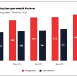 Monthly Transacting Users per eHealth Platform