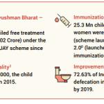 Free Treatment under Ayushman Bharat – PMJAY2