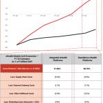 Indian eHealth Unit Economics – Models Comparison