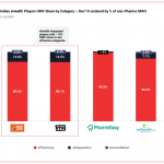 Indian eHealth Players GMV Share by Category