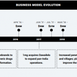 BUSINESS MODEL EVOLUTION