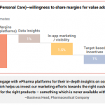 FMCG Brands (incl. Personal Care)–willingness to share margins for value added services through digital platforms