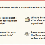 high extent of lifestyle diseases in India